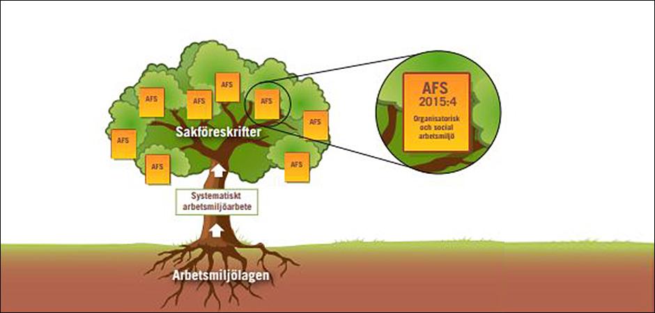 Vägledningen visar med denna bild sambandet mellan OSA–föreskrifterna AML och SAM– och andra föreskrifter.