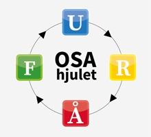 Grafik OSA-hjul med färger, organisatorisk och social arbetsmiljö