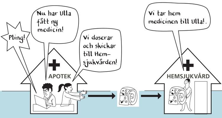 Illustration e-hälsotjänster hemsjukvård.